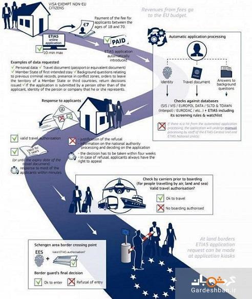 قوانین جدید برای سفر به خاک کشورهای عضو اتحادیه اروپا ؛ مجوز اتیاس چیست؟، تفاوت های اتیاس و ویزا